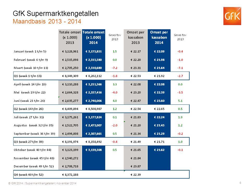 7 © GfK 2014   Supermarktkengetallen   november 2014 Groei ten opzichte van dezelfde week in 2013 GfK Supermarktkengetallen Omzet per week (totaal assortiment)