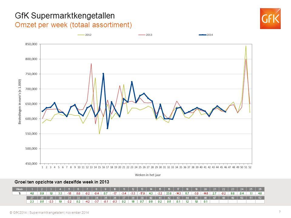 7 © GfK 2014 | Supermarktkengetallen | november 2014 Groei ten opzichte van dezelfde week in 2013 GfK Supermarktkengetallen Omzet per week (totaal assortiment)