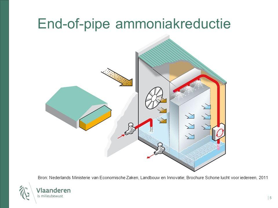 End-of-pipe ammoniakreductie │5│5 Bron: Nederlands Ministerie van Economische Zaken, Landbouw en Innovatie; Brochure Schone lucht voor iedereen, 2011