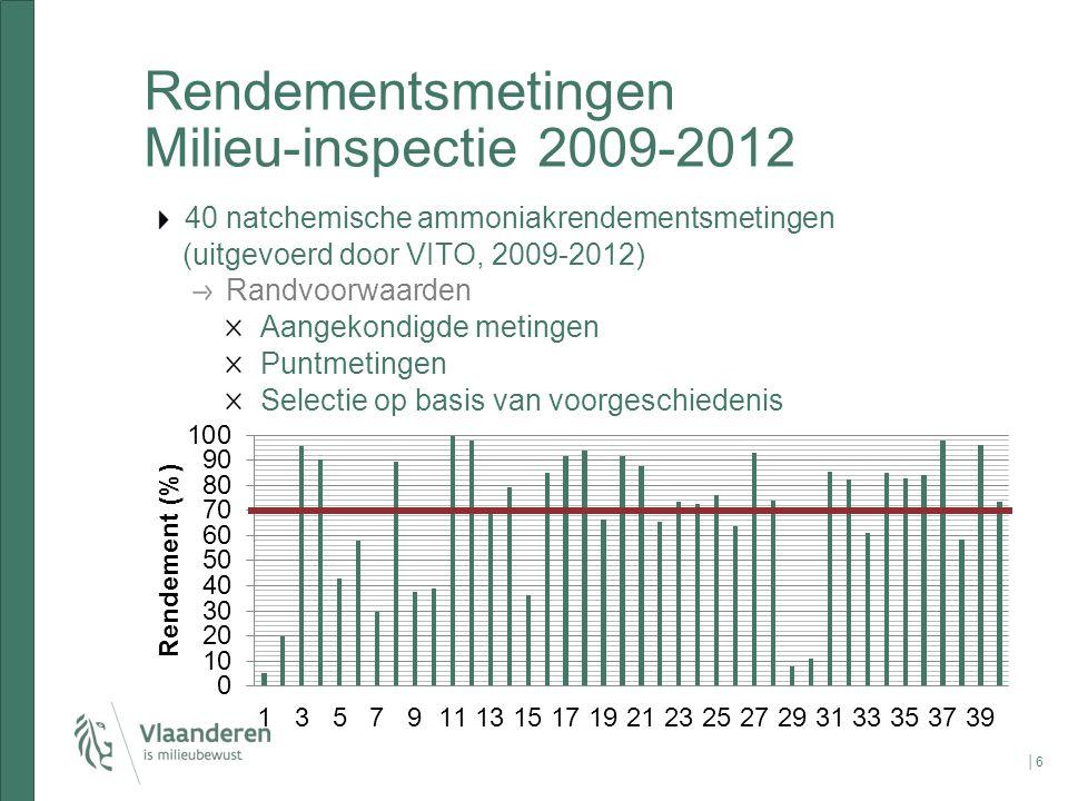 Rendementsmetingen Milieu-inspectie 2009-2012 40 natchemische ammoniakrendementsmetingen (uitgevoerd door VITO, 2009-2012) Randvoorwaarden Aangekondig