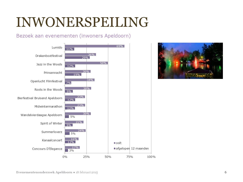 INWONERSPEILING Bezoek aan evenementen (inwoners Apeldoorn) 6 Evenementenonderzoek Apeldoorn ● 18 februari 2015