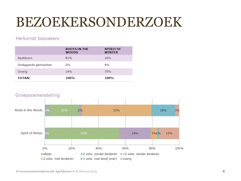 BEZOEKERSONDERZOEK Herkomst bezoekers 8 Evenementenonderzoek Apeldoorn ● 18 februari 2015 ROOTS IN THE WOODS SPIRIT OF WINTER Apeldoorn81%16% Omliggen