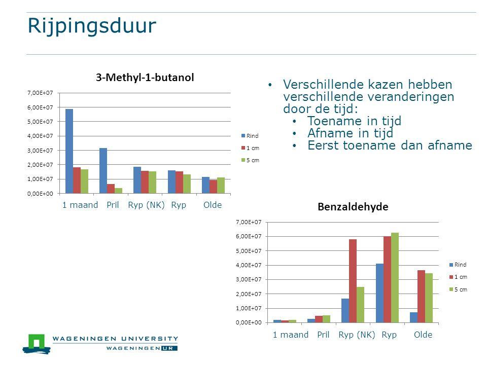 Rijpingsduur Verschillende kazen hebben verschillende veranderingen door de tijd: Toename in tijd Afname in tijd Eerst toename dan afname 1 maand Pril Ryp (NK) Ryp Olde