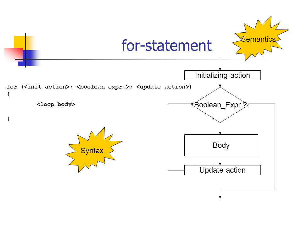 for-statement Initializing action Update action Body Boolean_Expr.? Syntax for ( ; ; ) { } Semantics