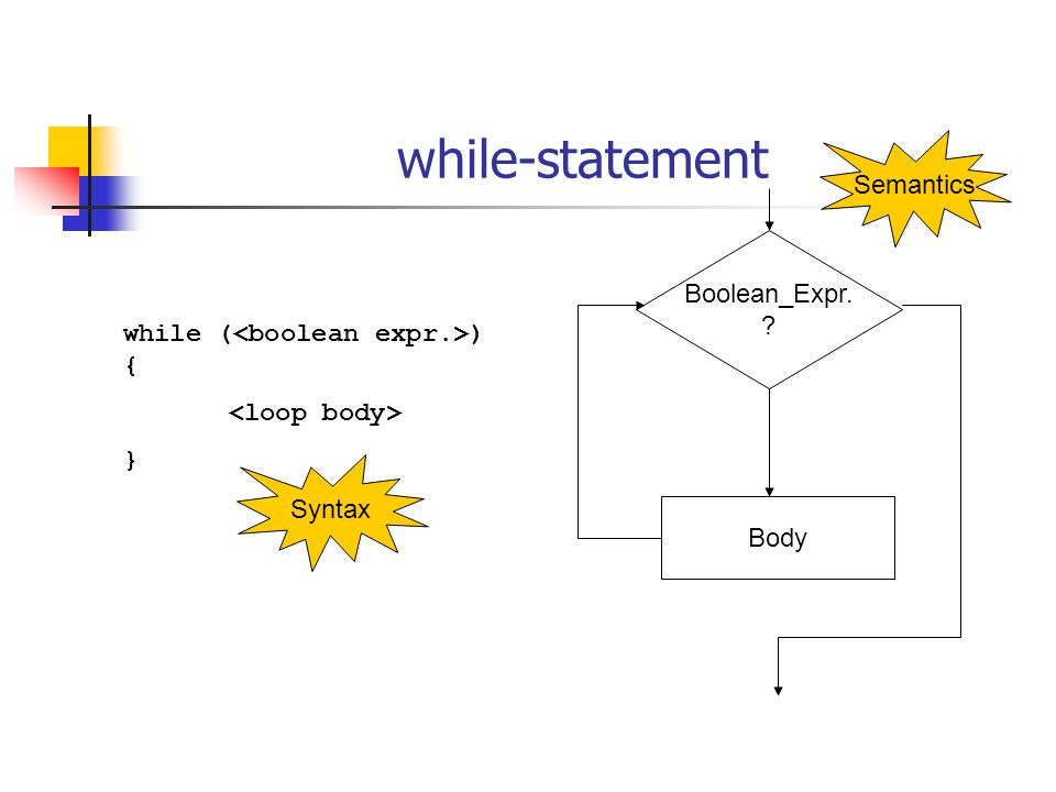 while-statement Boolean_Expr. ? Body Semantics while ( ) { } Syntax