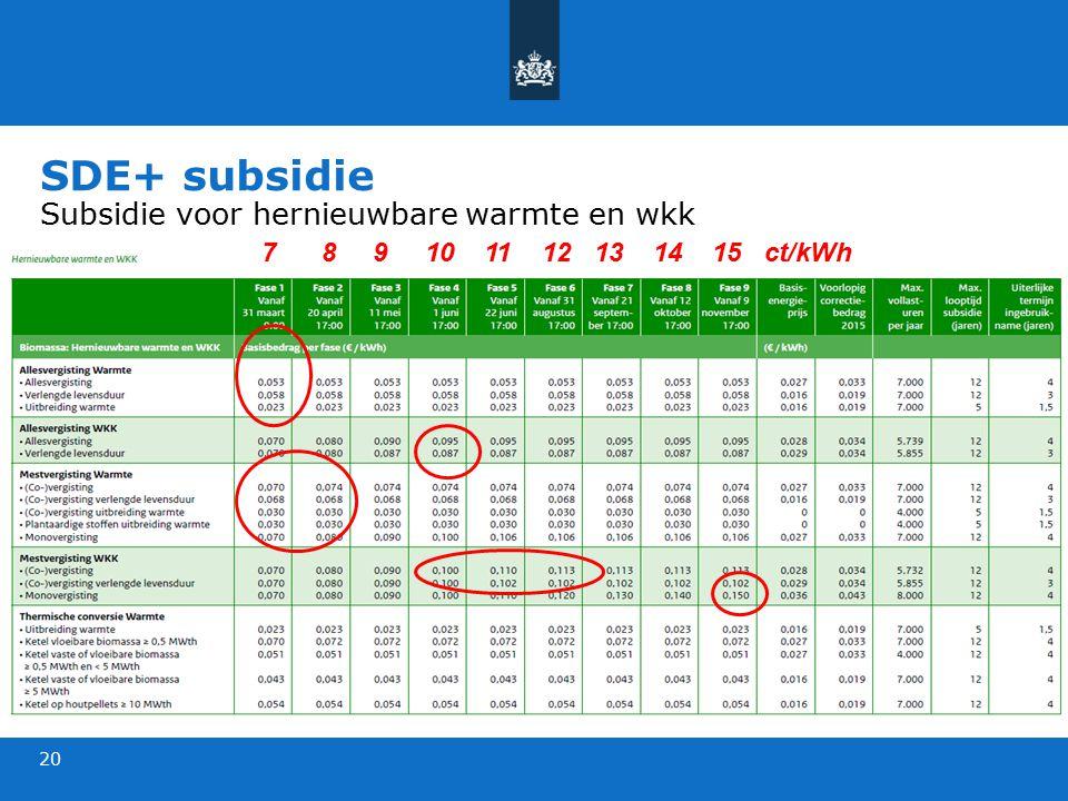 SDE+ subsidie Subsidie voor hernieuwbare warmte en wkk 20 7 8 9 10 11 12 13 14 15 ct/kWh