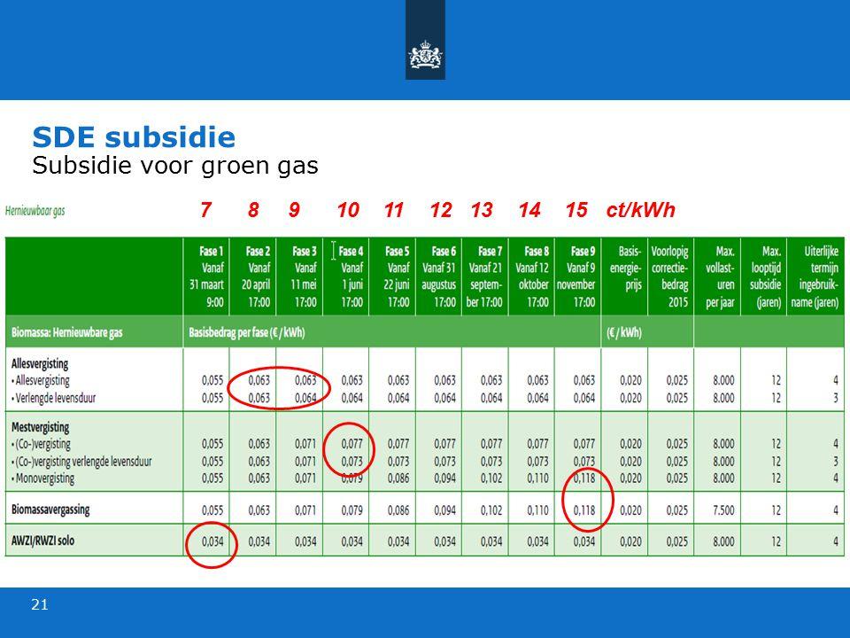 SDE subsidie Subsidie voor groen gas 21 7 8 9 10 11 12 13 14 15 ct/kWh