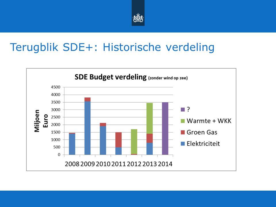 Terugblik SDE+: Historische verdeling