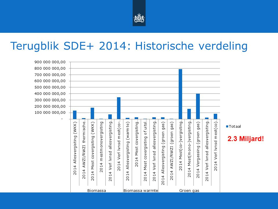 Terugblik SDE+ 2014: Historische verdeling 2.3 Miljard!