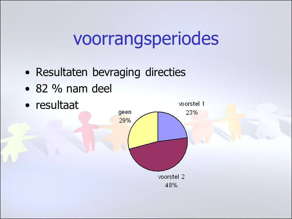 voorrangsperiodes Resultaten bevraging directies 82 % nam deel resultaat
