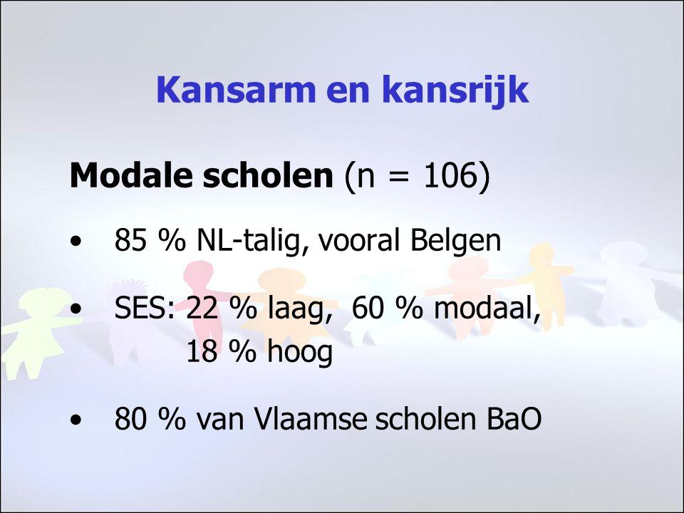 Kansarm en kansrijk Modale scholen (n = 106) 85 % NL-talig, vooral Belgen SES: 22 % laag, 60 % modaal, 18 % hoog 80 % van Vlaamse scholen BaO