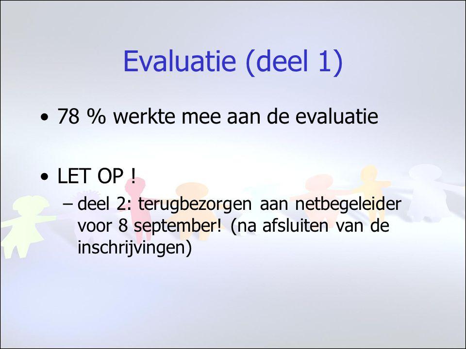 Evaluatie (deel 1) 78 % werkte mee aan de evaluatie LET OP .