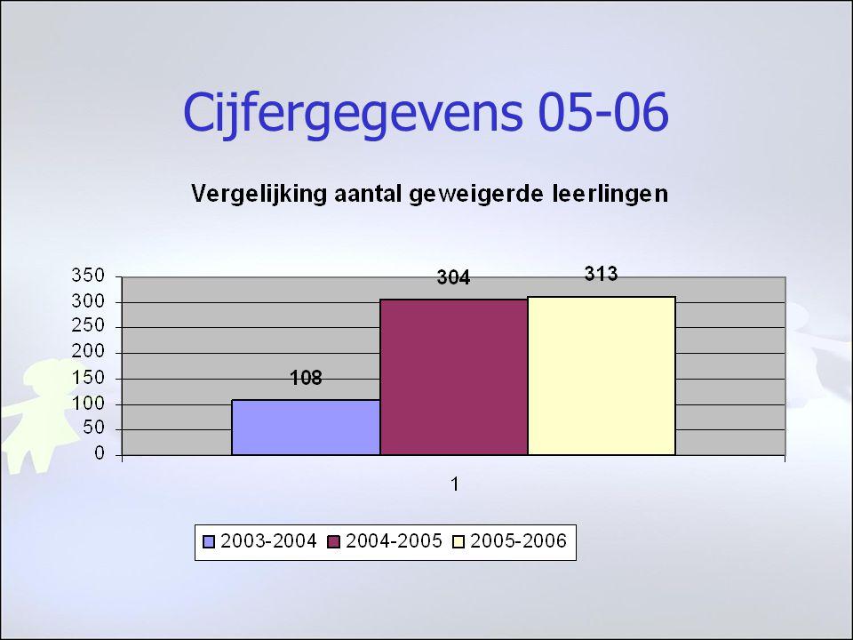 Cijfergegevens 05-06