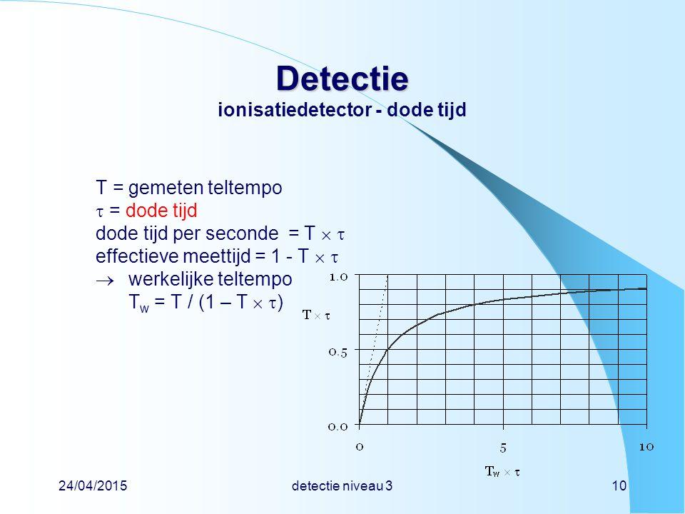 24/04/2015detectie niveau 310 Detectie Detectie ionisatiedetector - dode tijd T = gemeten teltempo  = dode tijd dode tijd per seconde = T   effecti