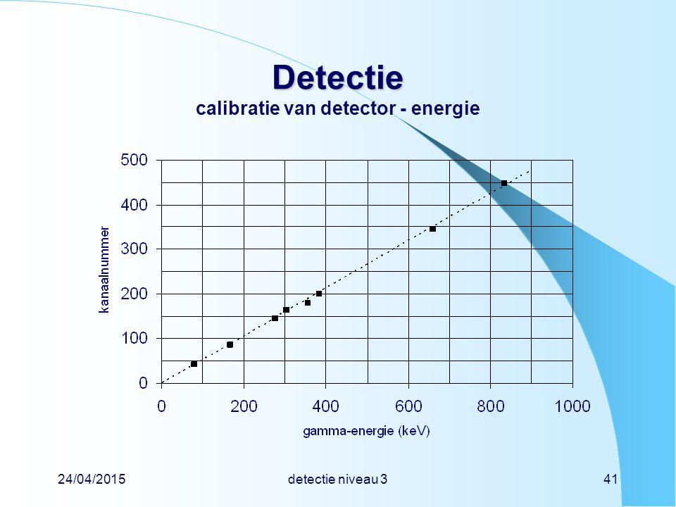 24/04/2015detectie niveau 341 Detectie Detectie calibratie van detector - energie
