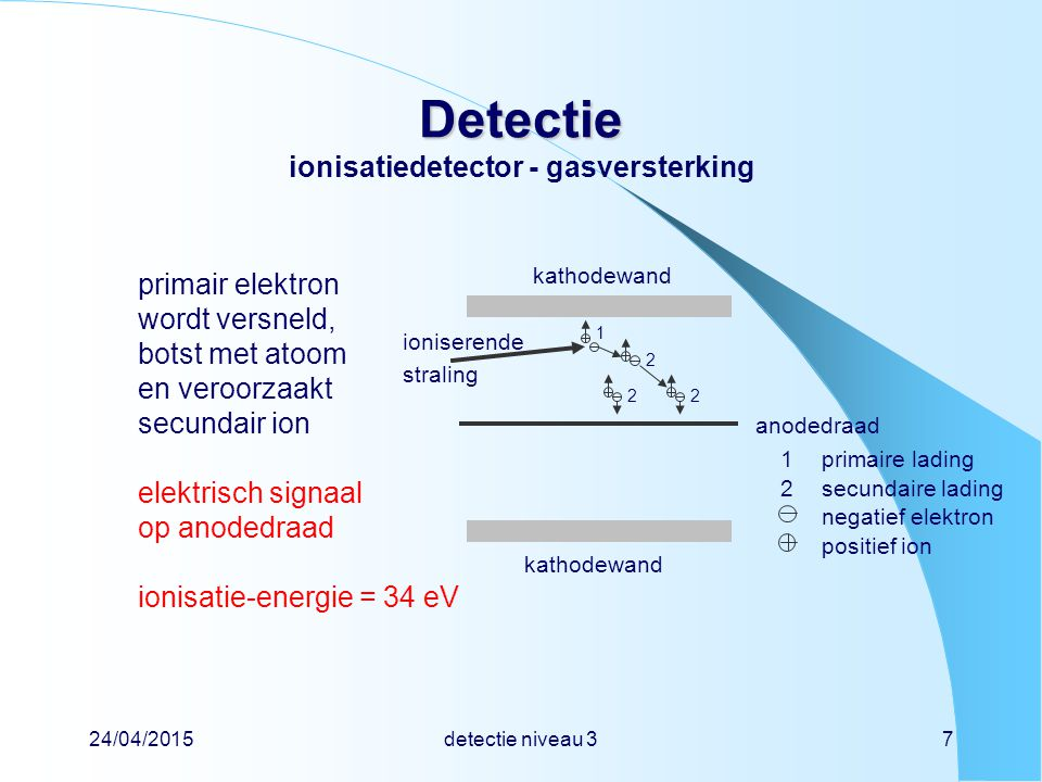 24/04/2015detectie niveau 38 Detectie Detectie ionisatiedetector - ionisatiekamer ladingQin coulomb (C) stroomI = Q / tin ampère (A) spanning V = Q / Cin volt (V) C = capaciteit in farad (F) van kamer + kabel + meetapparatuur stel ionisatielading is Q = 1 nC  aantal ionenN = 1×10 -9 C / 1,6×10 -19 C = 6×10 9  gedeponeerde energieE = 6×10 9 × 34 eV × 1,6×10 -19 J eV -1 = 34×10 -9 J stel capaciteit is C = 100 pF  spanningV = 1×10 -9 C / 100×10 -12 F = 10 V