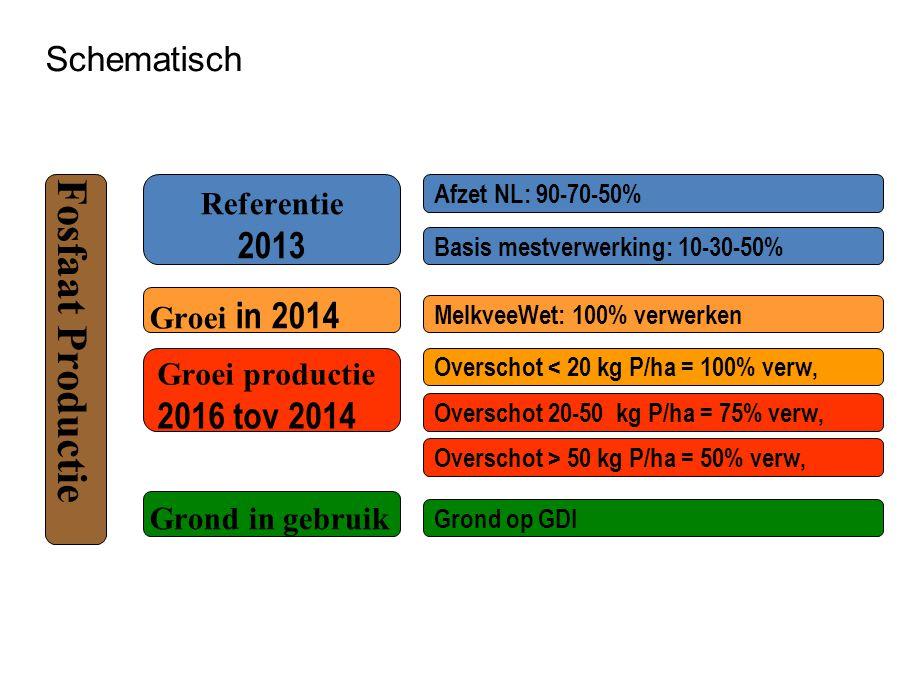 Schematisch Fosfaat Productie Referentie 2013 Afzet NL: 90-70-50% Basis mestverwerking: 10-30-50% Groei in 2014 MelkveeWet: 100% verwerken Groei produ