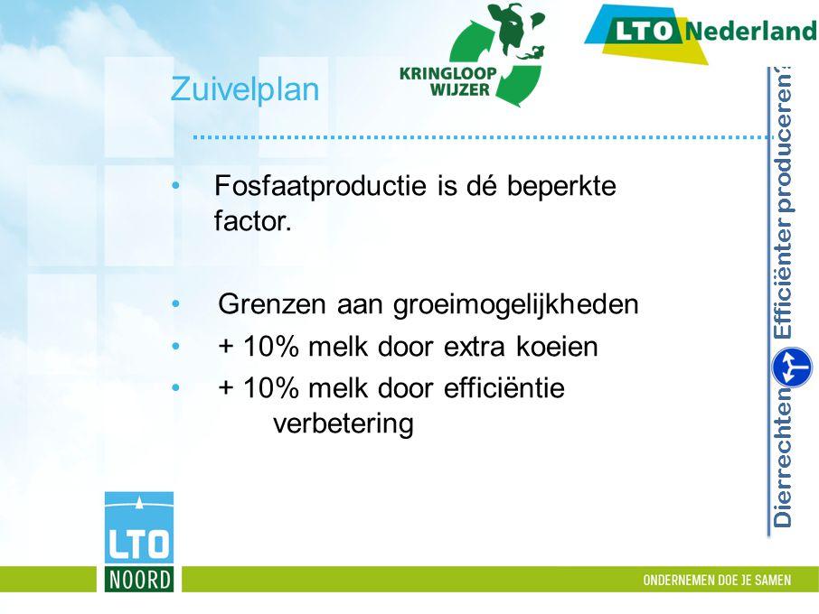 Zuivelplan Fosfaatproductie is dé beperkte factor. Grenzen aan groeimogelijkheden + 10% melk door extra koeien + 10% melk door efficiëntie verbetering