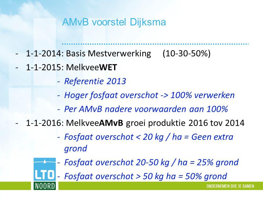 AMvB voorstel Dijksma -1-1-2014: Basis Mestverwerking (10-30-50%) -1-1-2015: MelkveeWET -Referentie 2013 -Hoger fosfaat overschot -> 100% verwerken -P