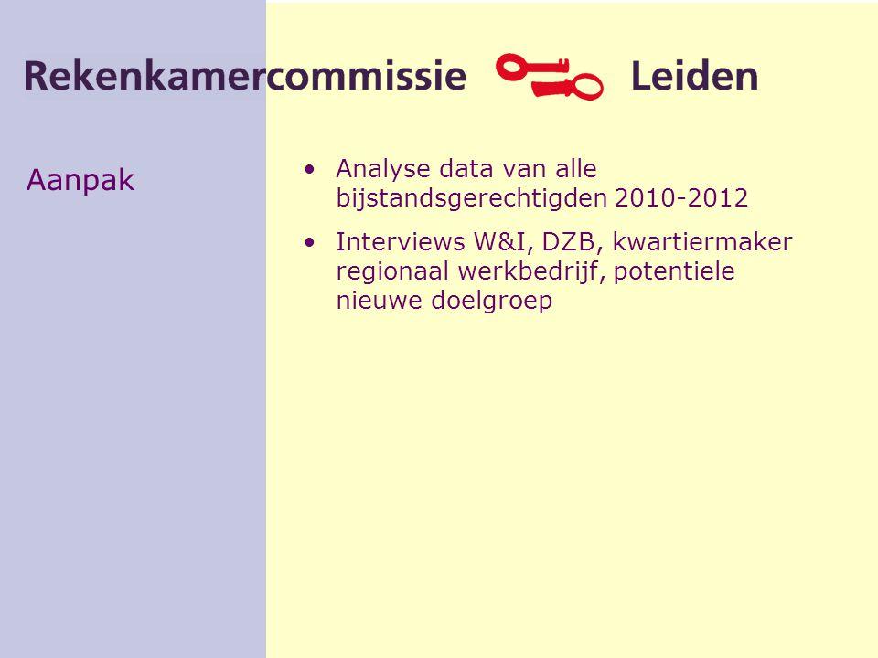 Aanpak Analyse data van alle bijstandsgerechtigden 2010-2012 Interviews W&I, DZB, kwartiermaker regionaal werkbedrijf, potentiele nieuwe doelgroep