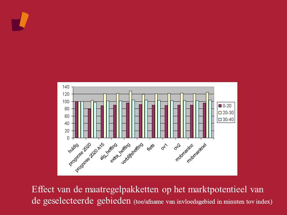 Effect van de maatregelpakketten op het marktpotentieel van de geselecteerde gebieden (toe/afname van invloedsgebied in minuten tov index)