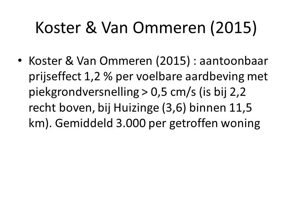 Koster & Van Ommeren (2015) Koster & Van Ommeren (2015) : aantoonbaar prijseffect 1,2 % per voelbare aardbeving met piekgrondversnelling > 0,5 cm/s (is bij 2,2 recht boven, bij Huizinge (3,6) binnen 11,5 km).
