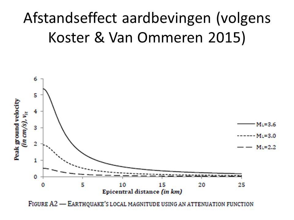 Afstandseffect aardbevingen (volgens Koster & Van Ommeren 2015)