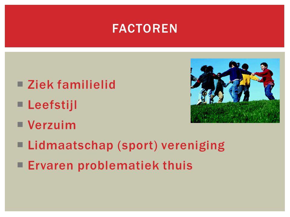  Ziek familielid  Leefstijl  Verzuim  Lidmaatschap (sport) vereniging  Ervaren problematiek thuis FACTOREN