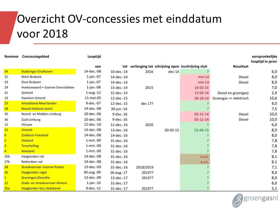 Overzicht OV-concessies met einddatum voor 2018