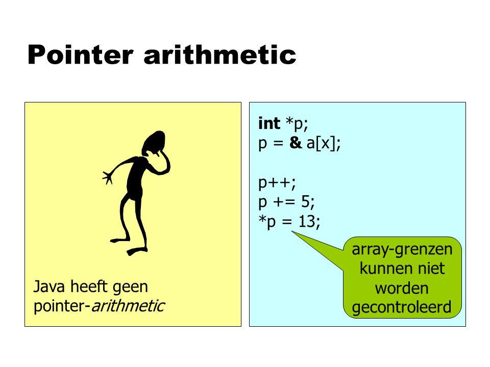 Pointer arithmetic int *p; p = & a[x]; p++; p += 5; *p = 13; array-grenzen kunnen niet worden gecontroleerd Java heeft geen pointer-arithmetic