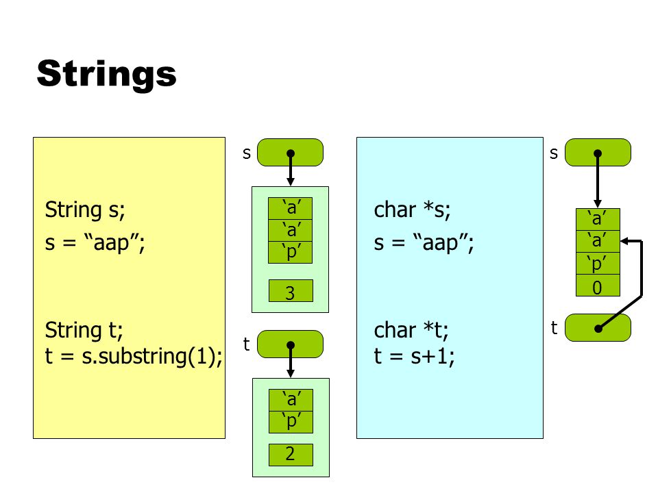 Strings String s; s = aap ; ss 'a' 'p' 3 'a' 'p' 0 char *s; s = aap ; String t; t = s.substring(1); char *t; t = s+1; t 'a' 'p' 2 t
