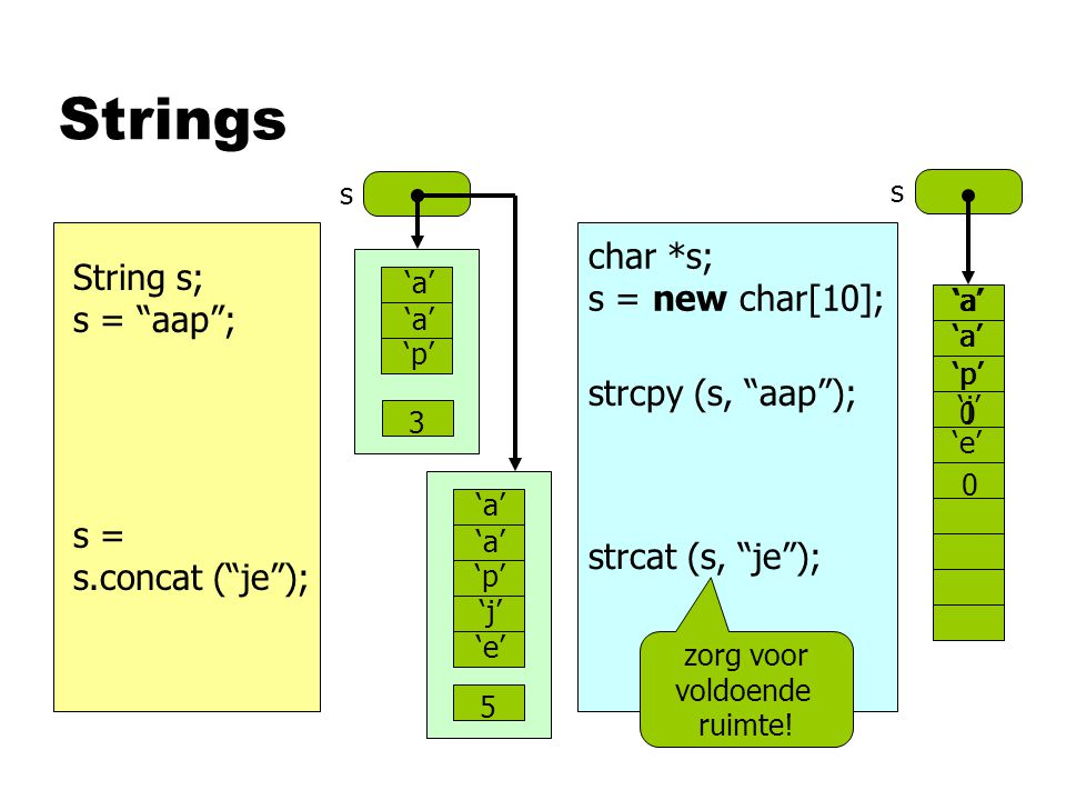"Strings String s; s = ""aap""; s s 'a' 'p' 3 char *s; s = new char[10]; strcpy (s, ""aap""); s = s.concat (""je""); strcat (s, ""je""); 'a' 'p' 5 'j' 'e' 'a'"