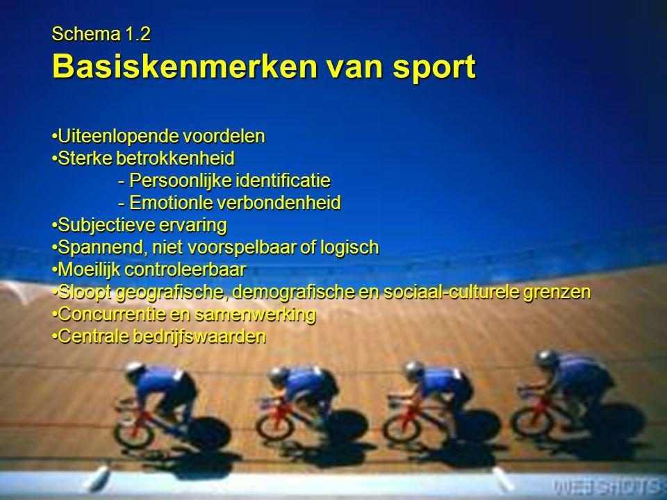 5 Schema 1.2 Basiskenmerken van sport Uiteenlopende voordelenUiteenlopende voordelen Sterke betrokkenheidSterke betrokkenheid - Persoonlijke identific