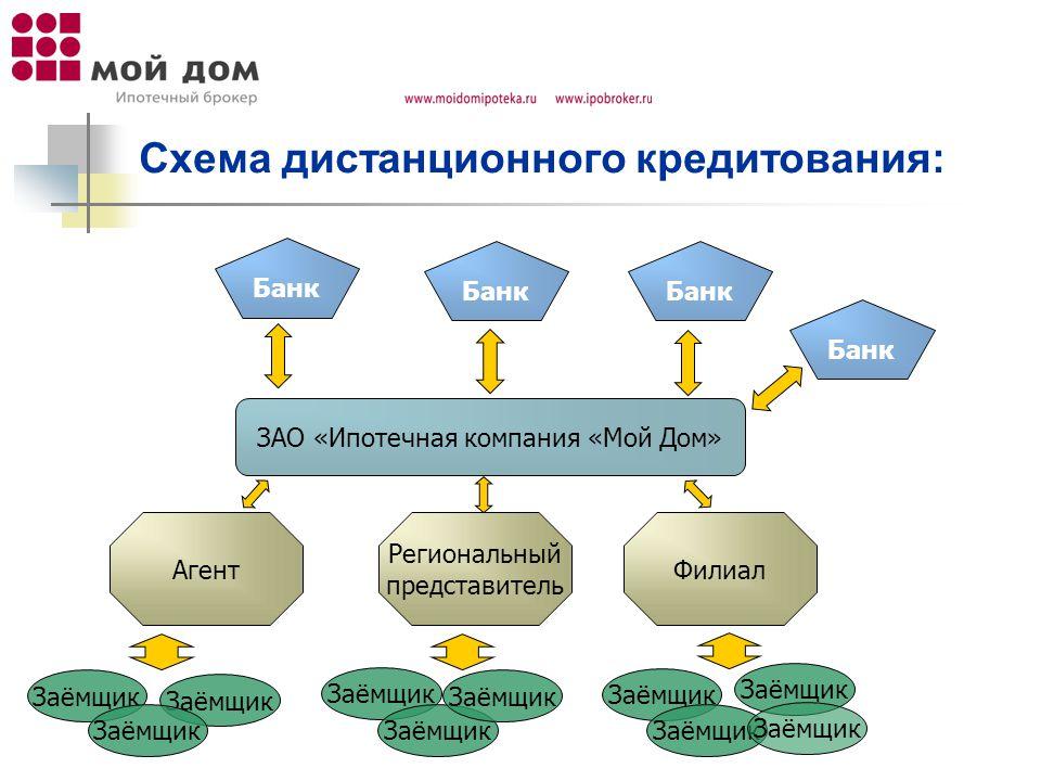Схема дистанционного кредитования: ЗАО «Ипотечная компания «Мой Дом» ФилиалАгент Региональный представитель Заёмщик Банк