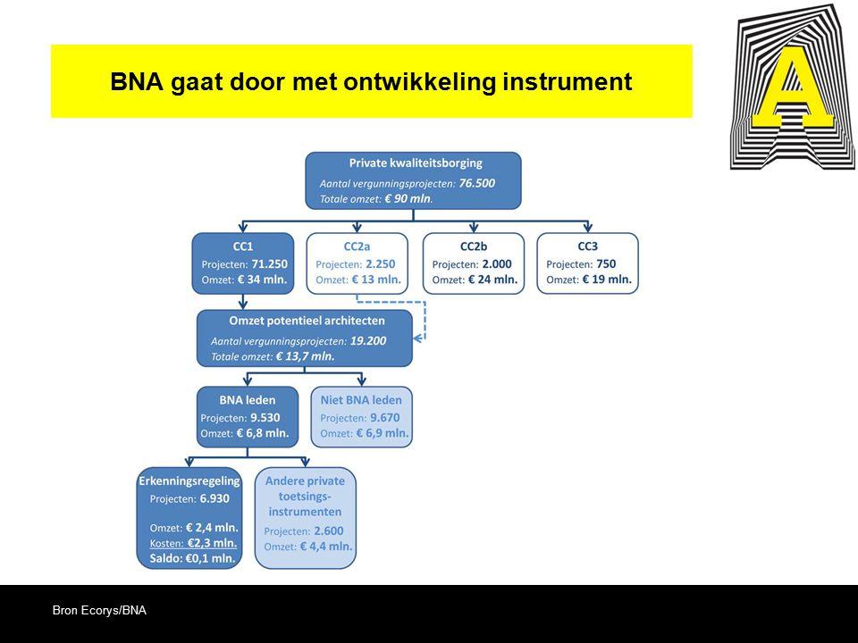 Bron Ecorys/BNA BNA gaat door met ontwikkeling instrument