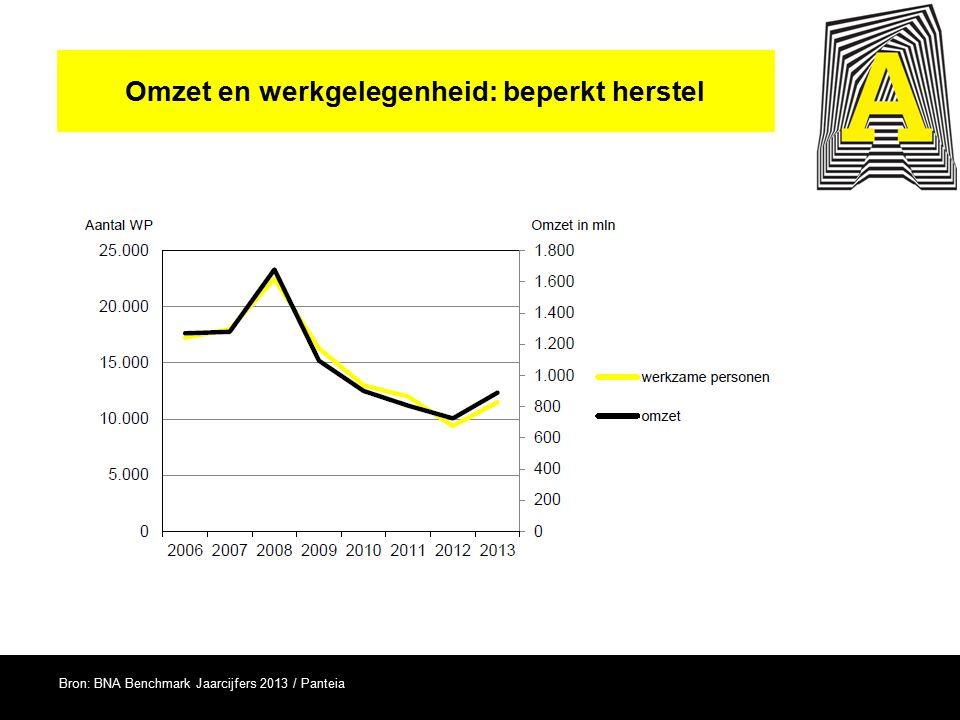 Omzet en werkgelegenheid: beperkt herstel Bron: BNA Benchmark Jaarcijfers 2013 / Panteia