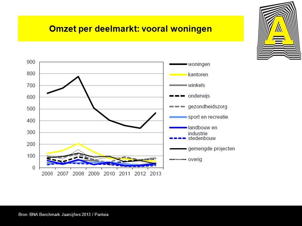 Omzet per opdrachtgever: particulieren en bedrijven Bron: BNA Benchmark Jaarcijfers 2013 / Panteia
