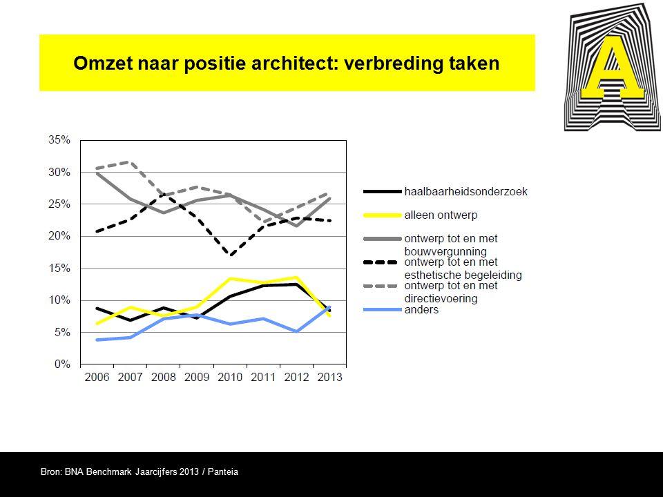 Omzet naar positie architect: verbreding taken Bron: BNA Benchmark Jaarcijfers 2013 / Panteia