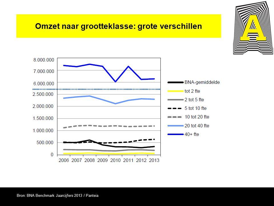 Omzet naar grootteklasse: grote verschillen Bron: BNA Benchmark Jaarcijfers 2013 / Panteia