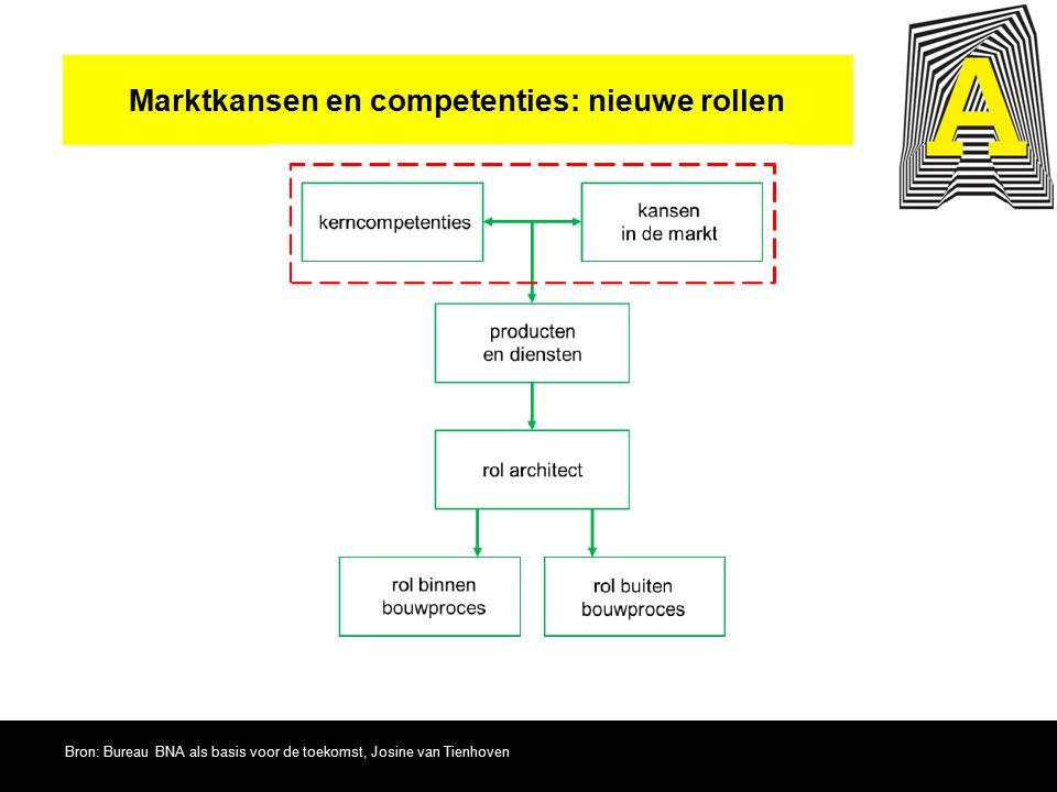 Marktkansen en competenties: nieuwe rollen Bron: Bureau BNA als basis voor de toekomst, Josine van Tienhoven