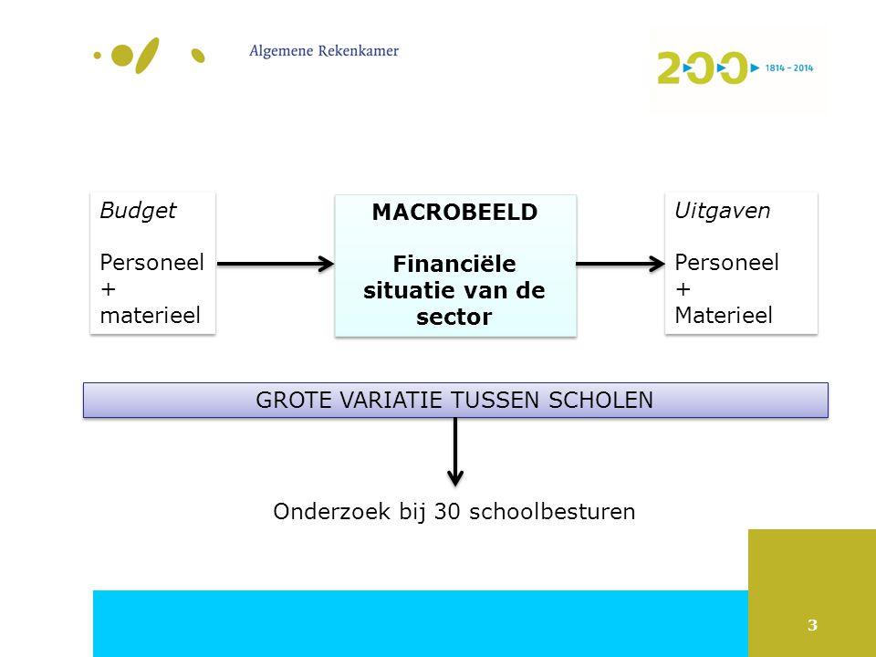 4 Macrobeeld - Ontstaan en wegwerken tekort vanaf 2009 In 2009 en vooral in 2010 ontstond op macroniveau een tekort Uit de pas lopen uitgaven en vergoeding per fte lijkt belangrijke oorzaak tekort Stijging uitgaven per fte zet ook na 2010 verder door.