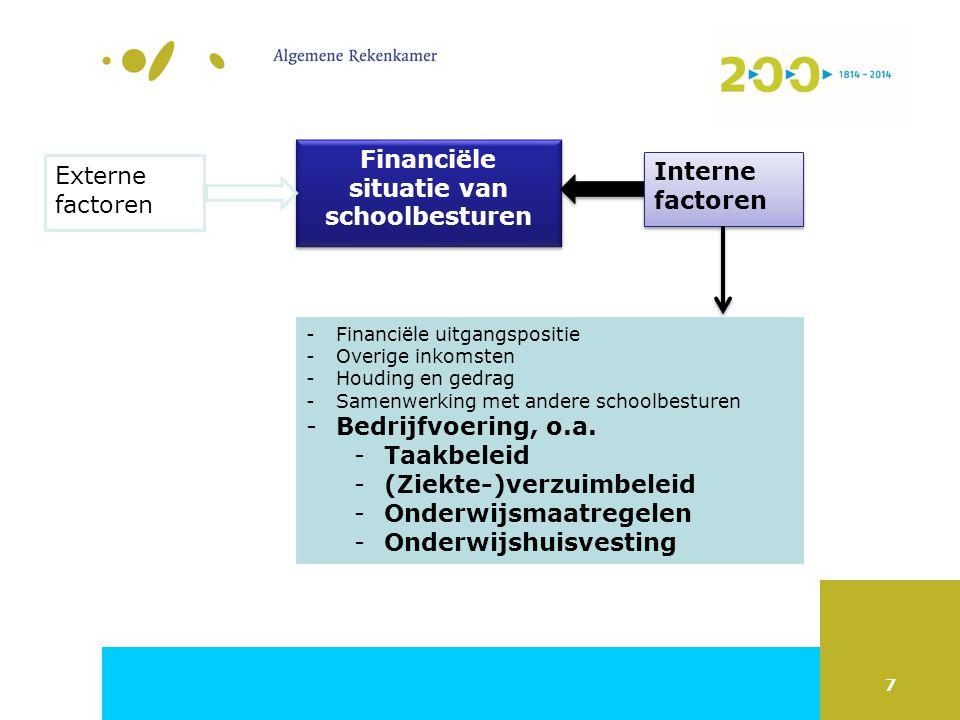 7 Financiële situatie van schoolbesturen Externe factoren Interne factoren Interne factoren -Financiële uitgangspositie -Overige inkomsten -Houding en gedrag -Samenwerking met andere schoolbesturen -Bedrijfvoering, o.a.