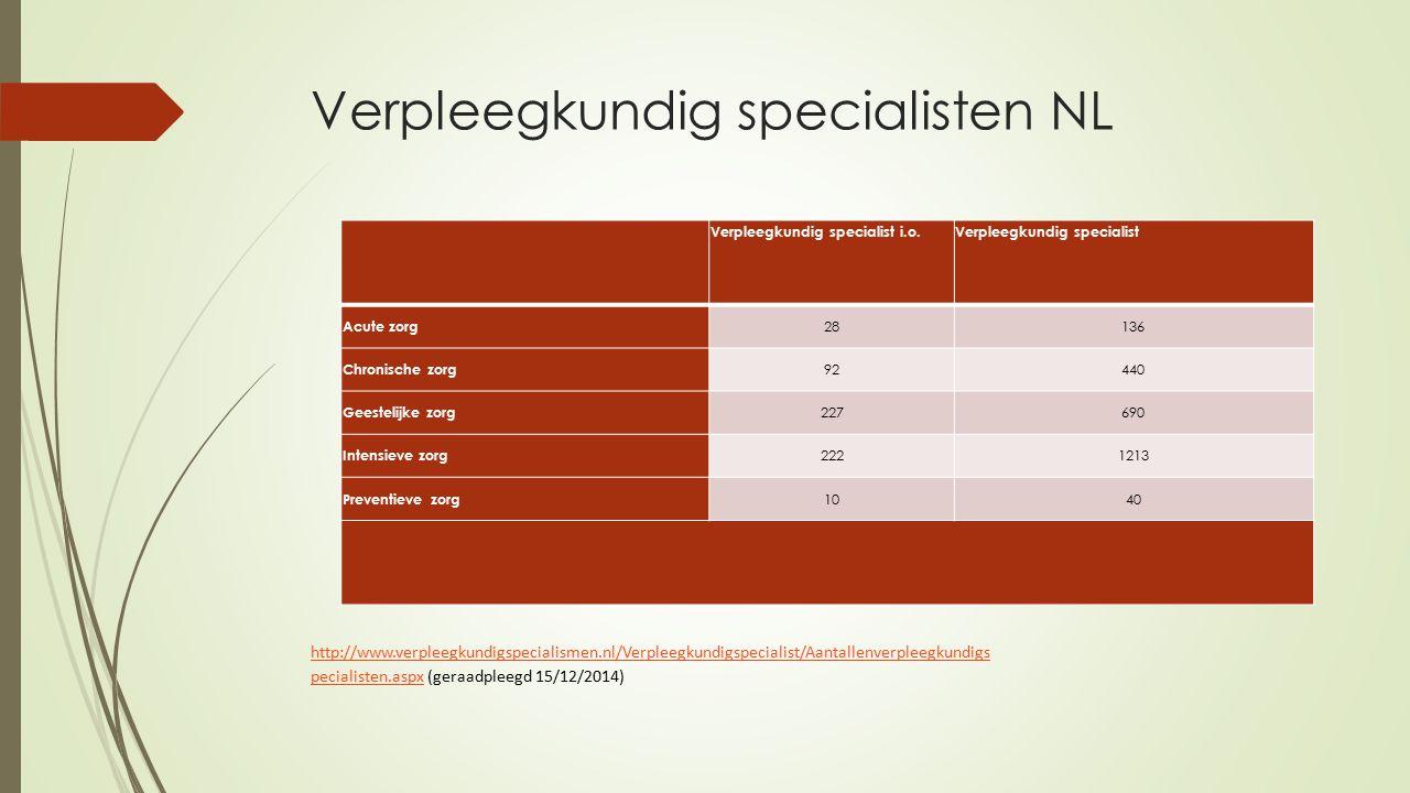 Verpleegkundig specialisten NL Verpleegkundig specialist i.o.Verpleegkundig specialist Acute zorg 28136 Chronische zorg 92440 Geestelijke zorg 227690