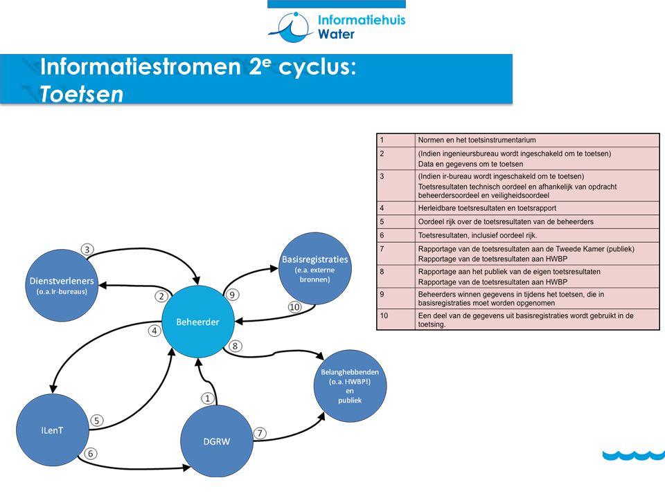 Informatiestromen 2 e cyclus: Toetsen