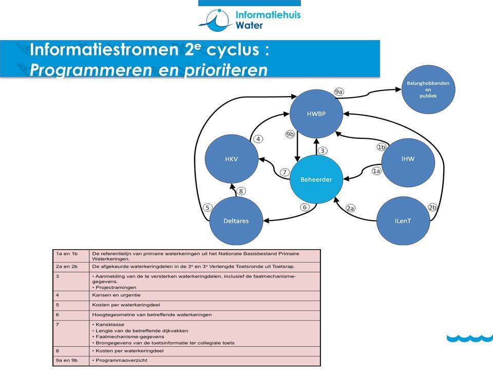 Informatiestromen 2 e cyclus : Programmeren en prioriteren