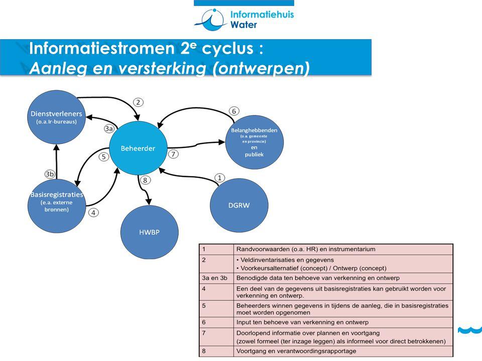 Informatiestromen 2 e cyclus : Aanleg en versterking (ontwerpen)