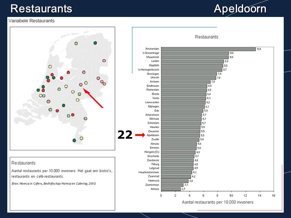RestaurantsApeldoorn 22