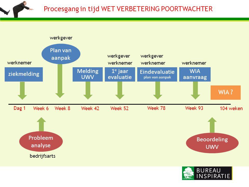 ziekmelding Melding UWV 1 e jaar evaluatie Eindevaluatie plan van aanpak WIA aanvraag WIA ? Plan van aanpak werknemer werkgever Probleem analyse Beoor
