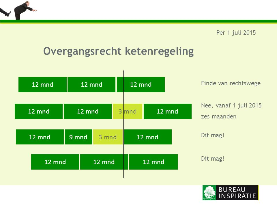 Overgangsrecht ketenregeling Per 1 juli 2015 Einde van rechtswege Nee, vanaf 1 juli 2015 zes maanden Dit mag! 12 mnd 9 mnd12 mnd 3 mnd