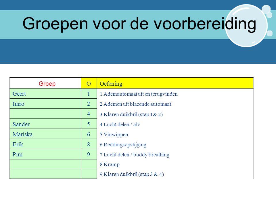 1* Instructeur Tiel 2015 20 Groepen voor de voorbereiding Groep OOefening Geert1 1 Ademautomaat uit en terugvinden Imro2 2 Ademen uit blazende automaa